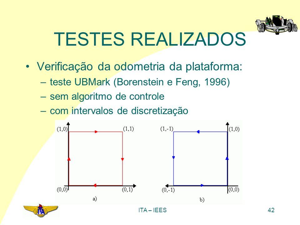 TESTES REALIZADOS Verificação da odometria da plataforma: