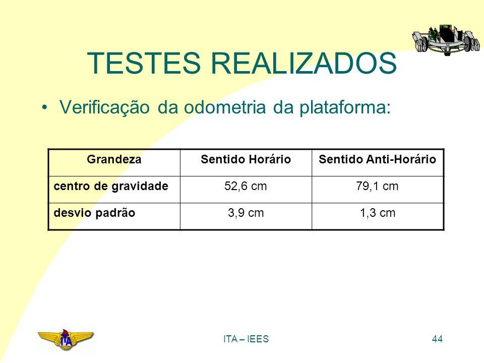 TESTES REALIZADOS Verificação da odometria da plataforma: Grandeza