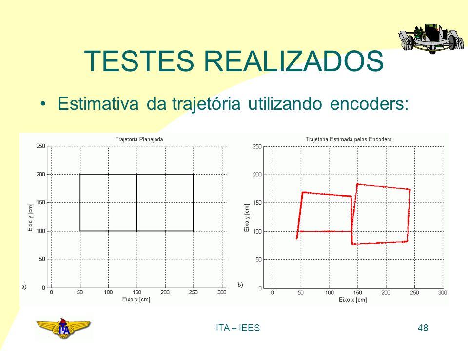 TESTES REALIZADOS Estimativa da trajetória utilizando encoders: