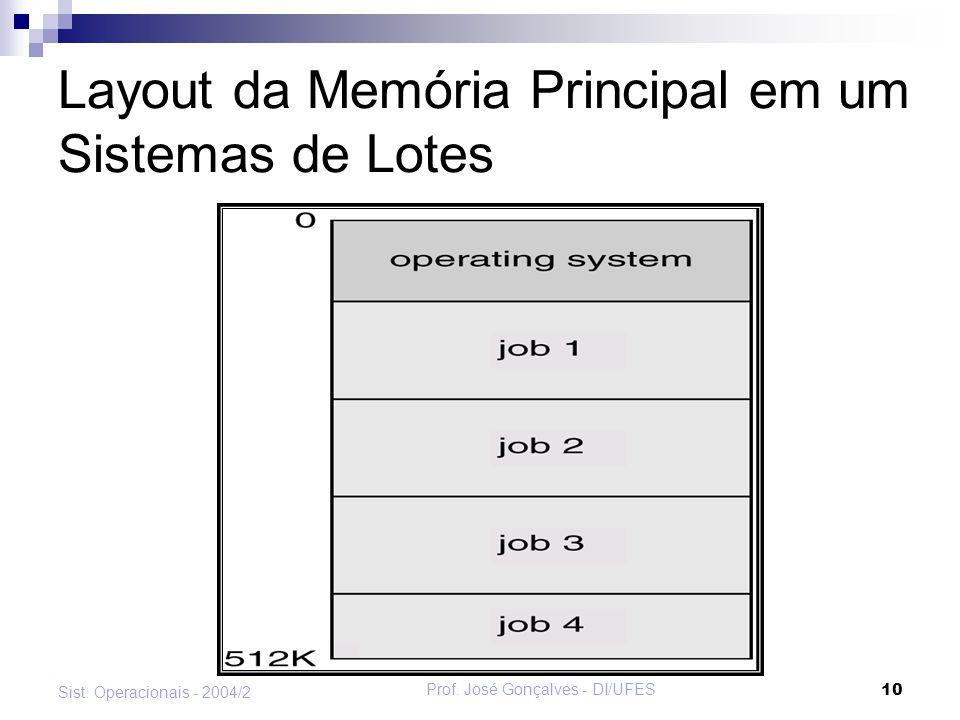 Layout da Memória Principal em um Sistemas de Lotes