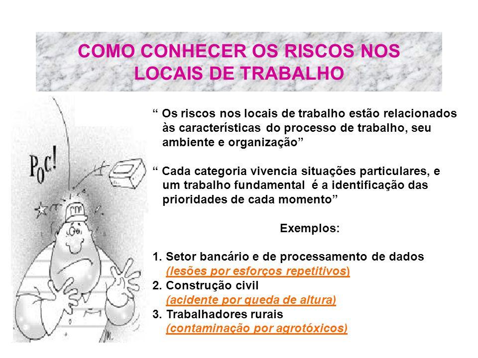 COMO CONHECER OS RISCOS NOS LOCAIS DE TRABALHO