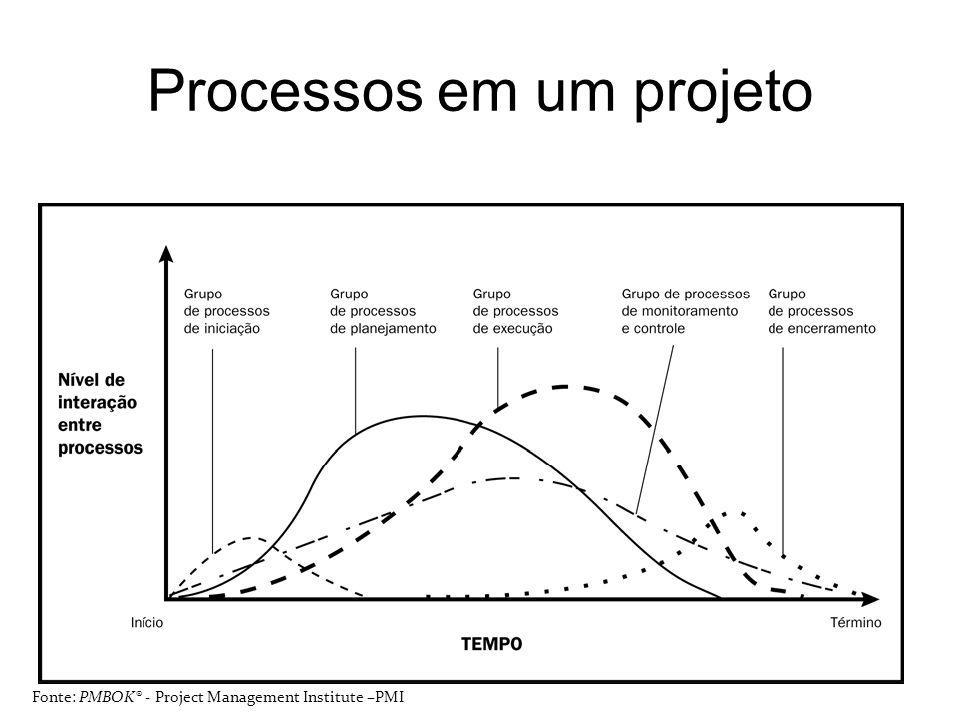 Processos em um projeto