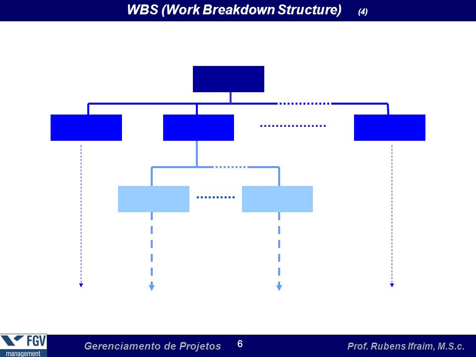 WBS (Work Breakdown Structure) (4)‏