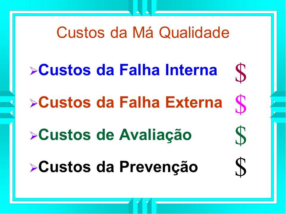 $ Custos da Má Qualidade Custos da Falha Interna