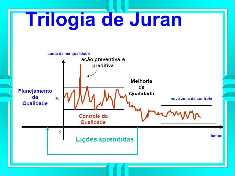Trilogia de Juran Lições aprendidas ação preventiva e preditiva