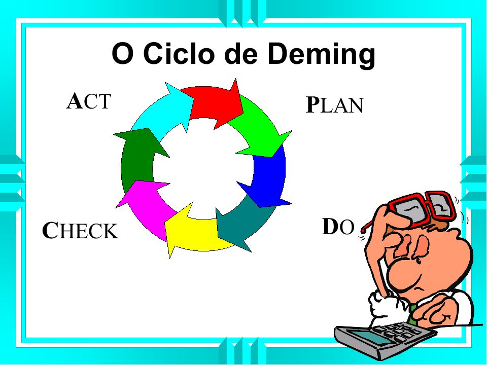 O Ciclo de Deming PLAN DO CHECK ACT