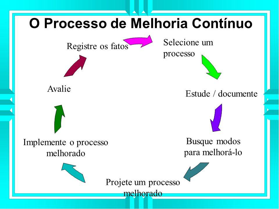O Processo de Melhoria Contínuo