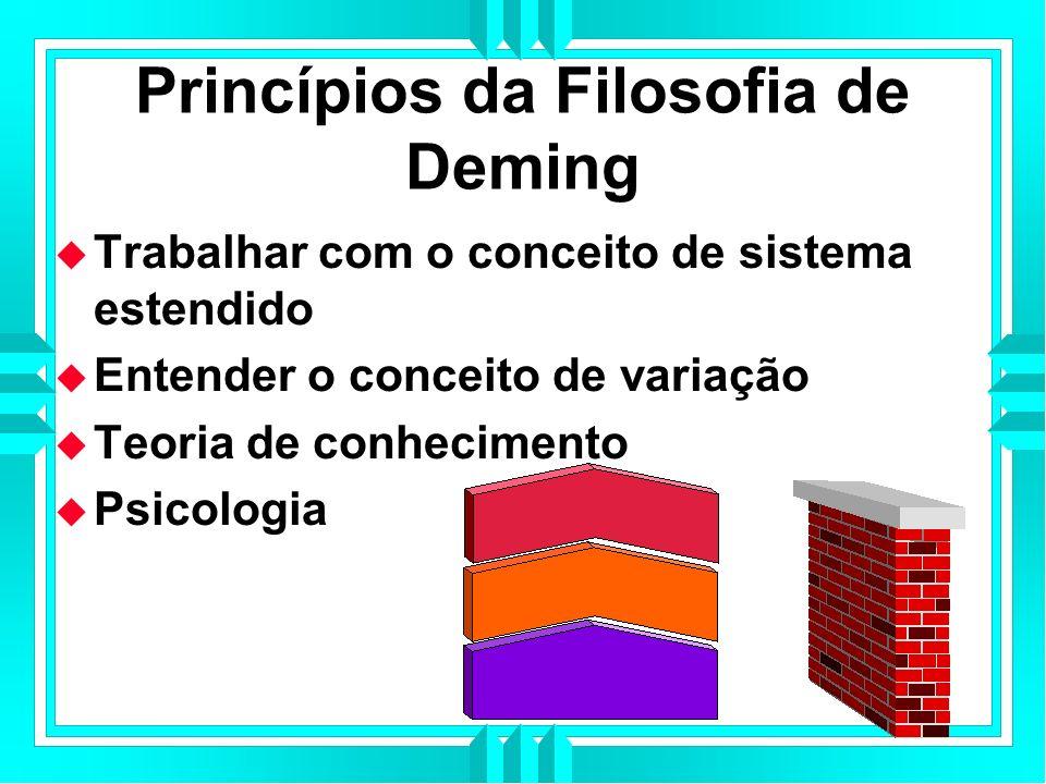 Princípios da Filosofia de Deming