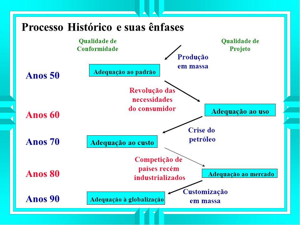 Processo Histórico e suas ênfases
