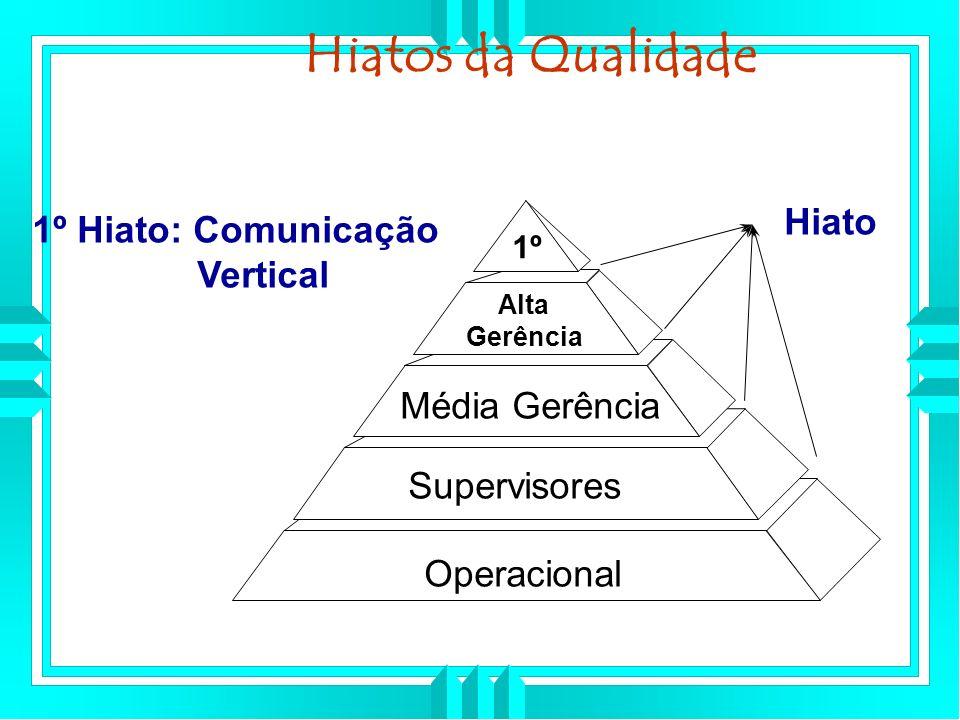 Hiatos da Qualidade Hiato 1º Hiato: Comunicação Vertical