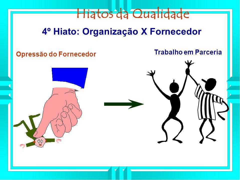 Hiatos da Qualidade 4º Hiato: Organização X Fornecedor