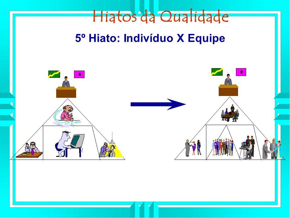 Hiatos da Qualidade 5º Hiato: Indivíduo X Equipe