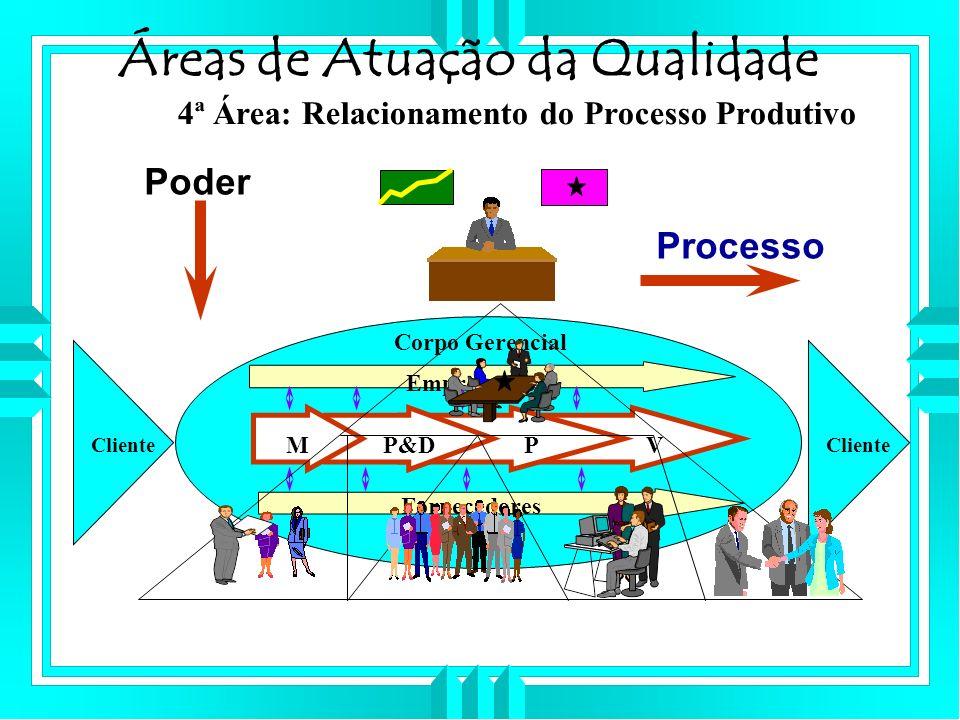 Áreas de Atuação da Qualidade