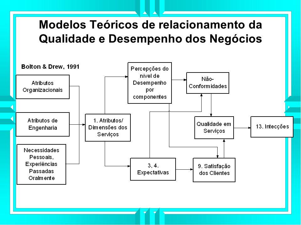 Modelos Teóricos de relacionamento da Qualidade e Desempenho dos Negócios