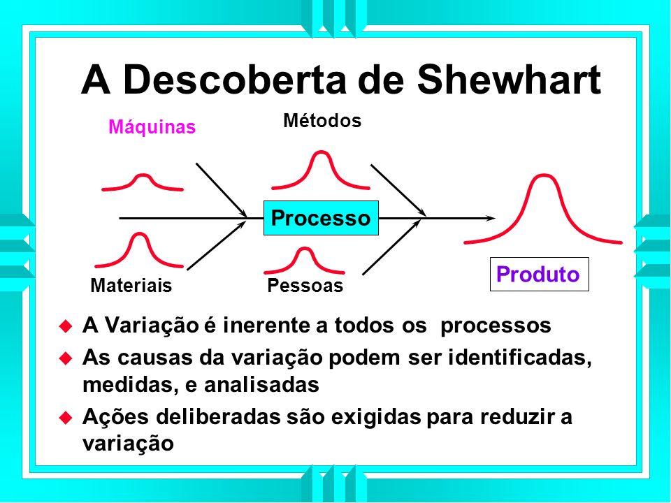 A Descoberta de Shewhart