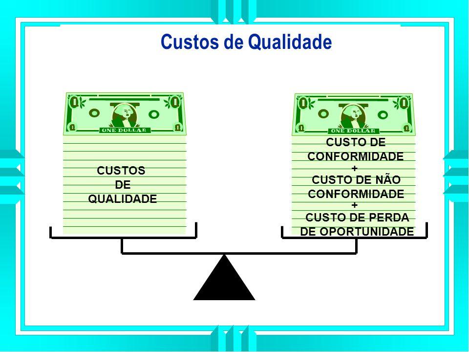 Custos de Qualidade CUSTO DE CONFORMIDADE + CUSTOS DE CUSTO DE NÃO