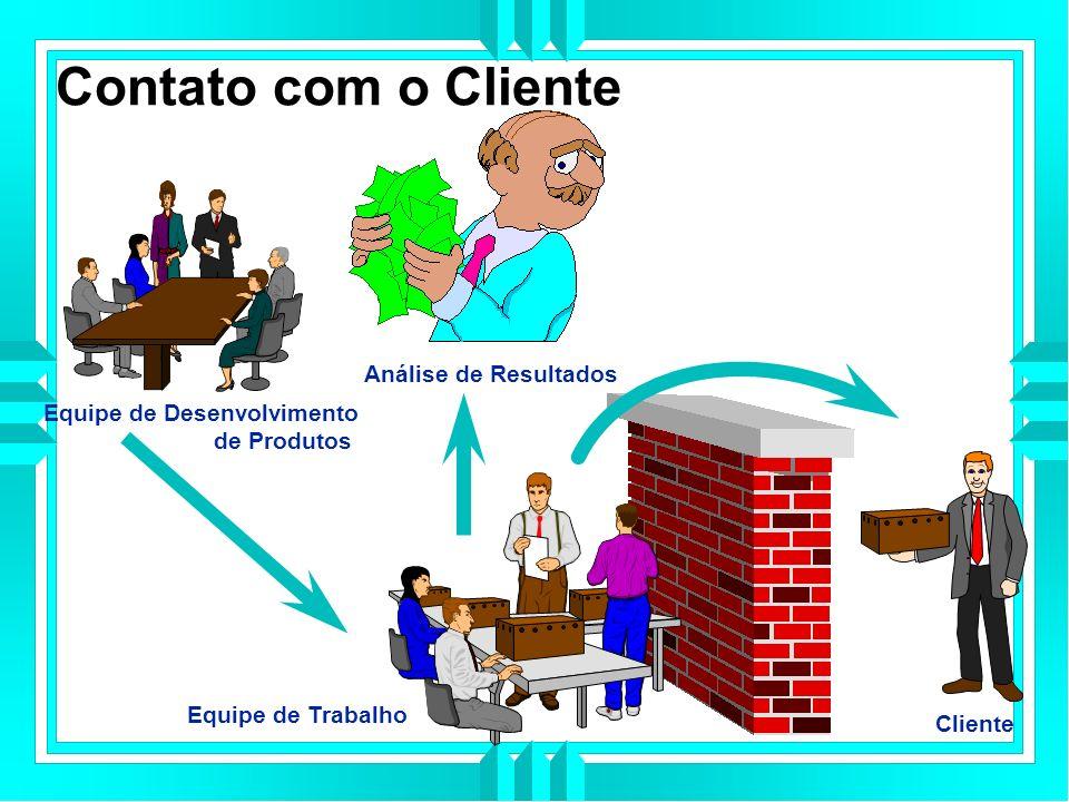 Contato com o Cliente Análise de Resultados Equipe de Desenvolvimento