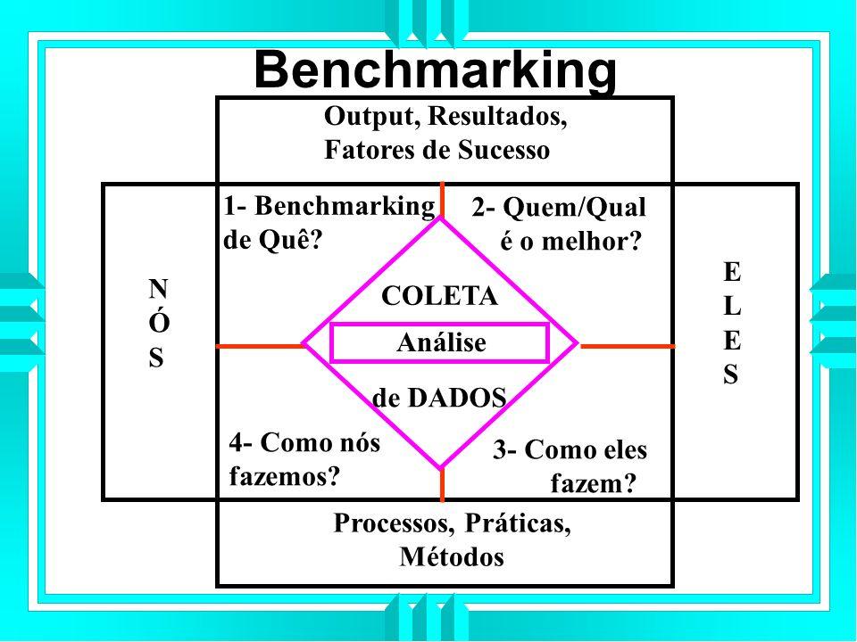 Benchmarking Output, Resultados, Fatores de Sucesso