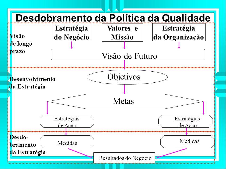 Desdobramento da Política da Qualidade