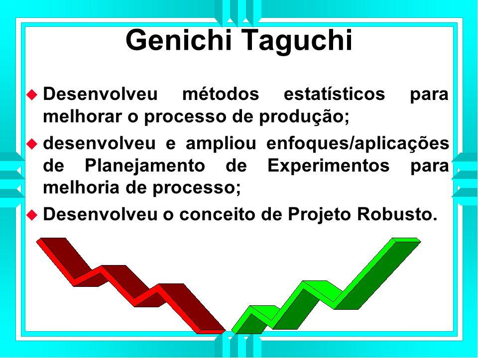 Genichi Taguchi Desenvolveu métodos estatísticos para melhorar o processo de produção;