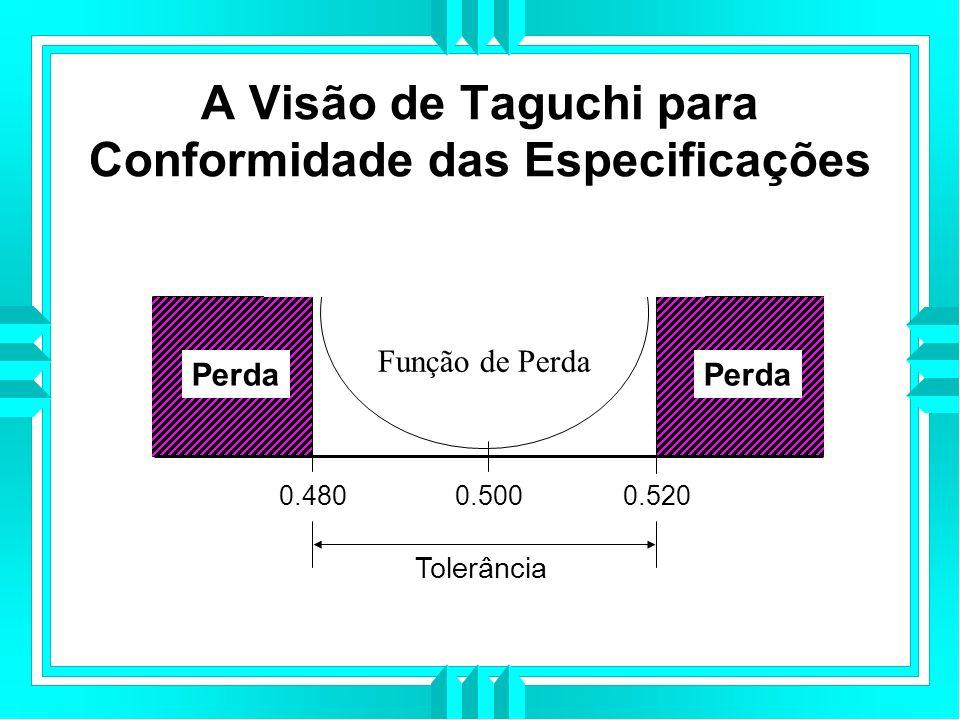 A Visão de Taguchi para Conformidade das Especificações