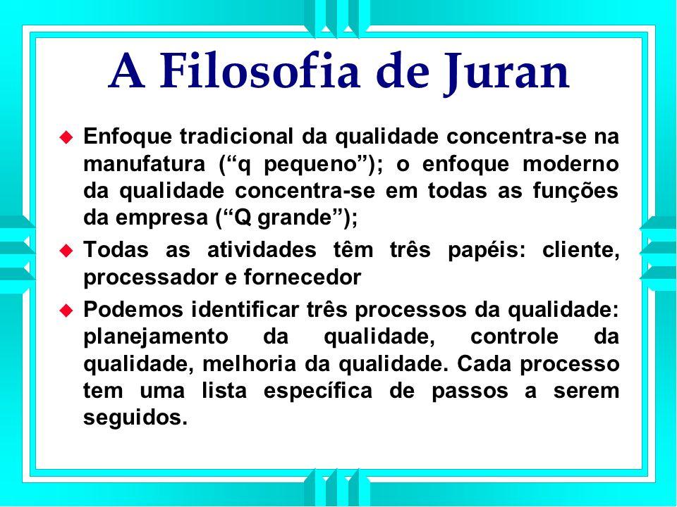 A Filosofia de Juran