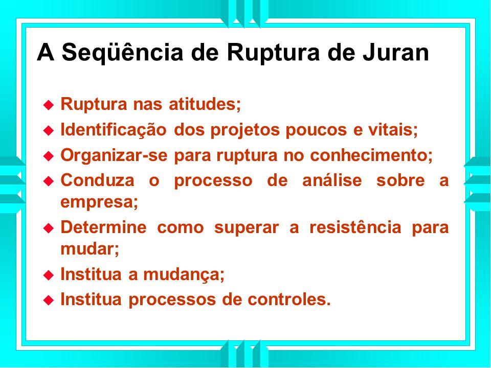 A Seqüência de Ruptura de Juran