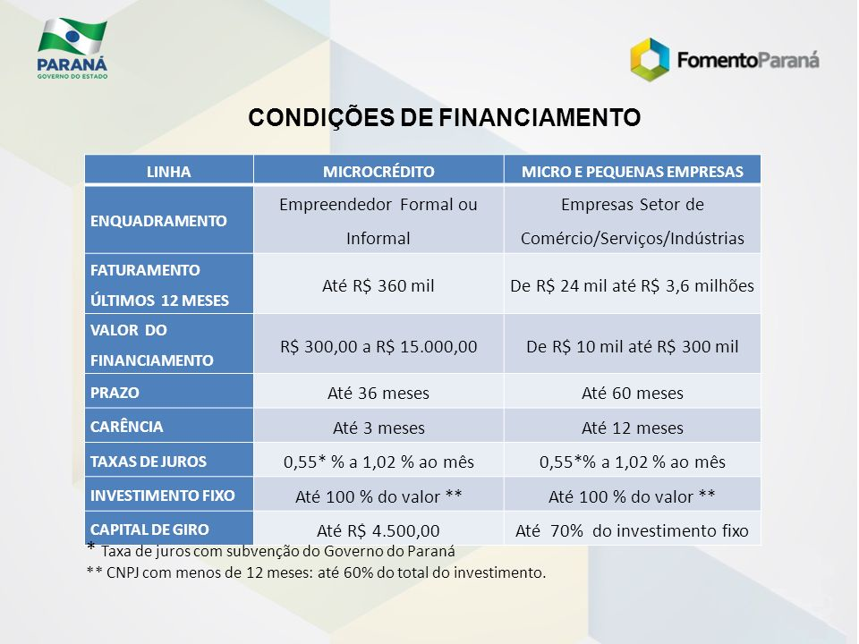 CONDIÇÕES DE FINANCIAMENTO MICRO E PEQUENAS EMPRESAS