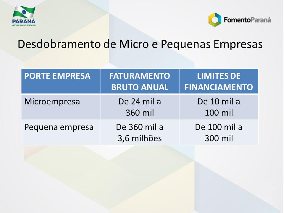 FATURAMENTO BRUTO ANUAL LIMITES DE FINANCIAMENTO