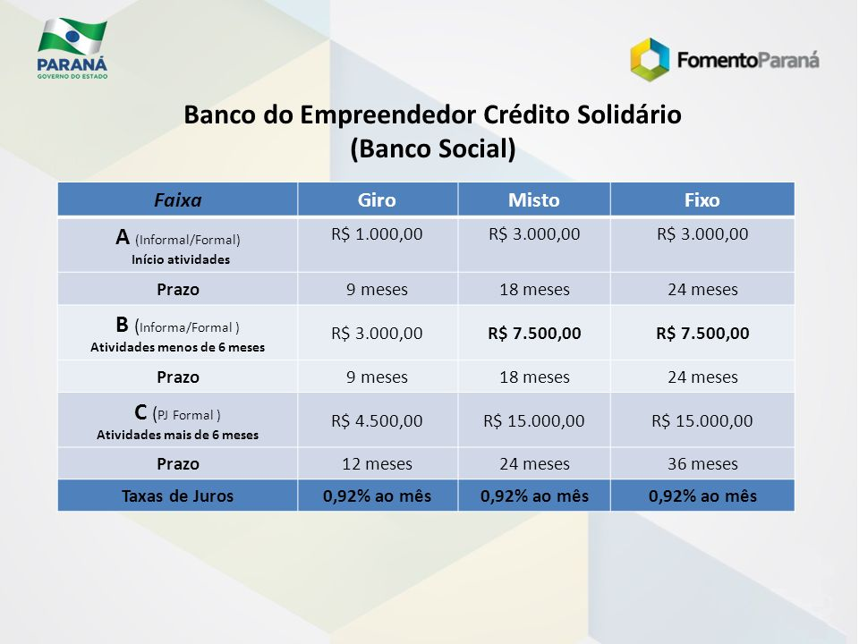 Banco do Empreendedor Crédito Solidário (Banco Social)