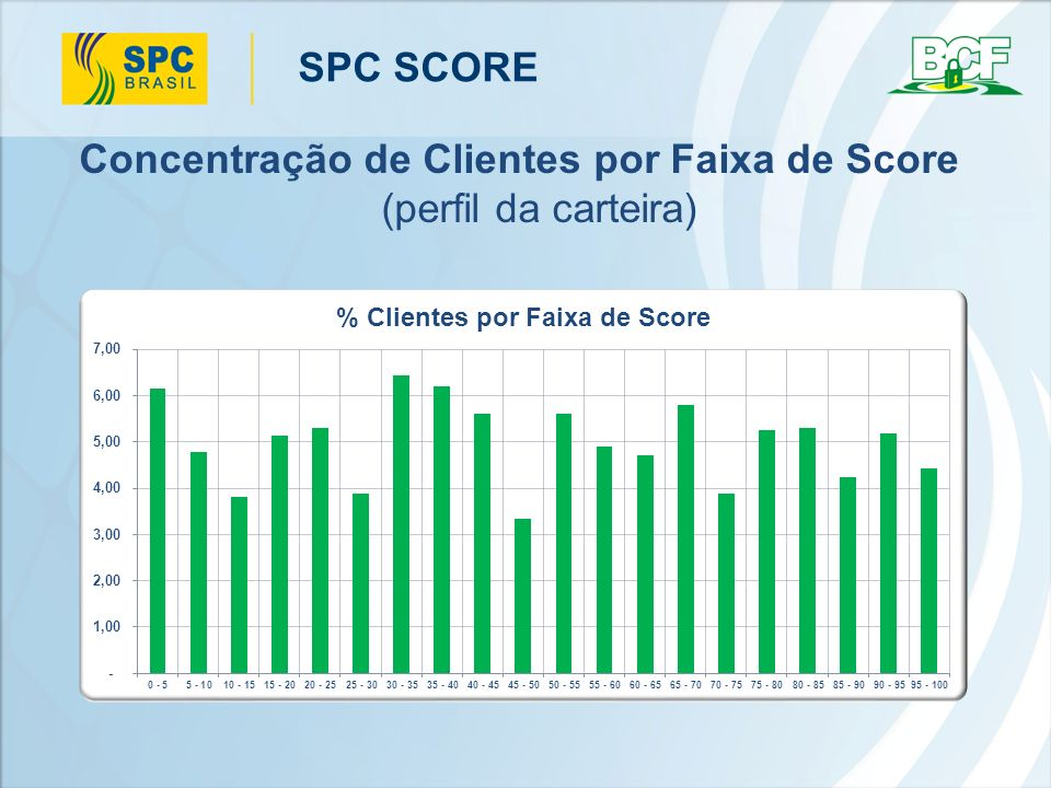 Concentração de Clientes por Faixa de Score (perfil da carteira)