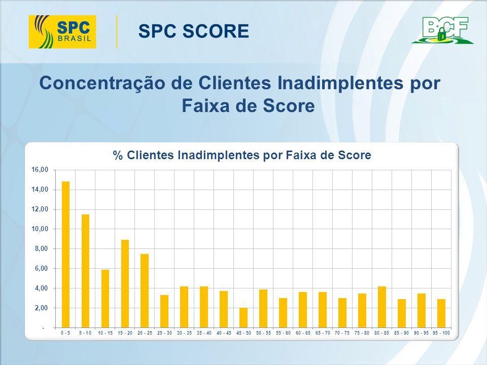 Concentração de Clientes Inadimplentes por Faixa de Score