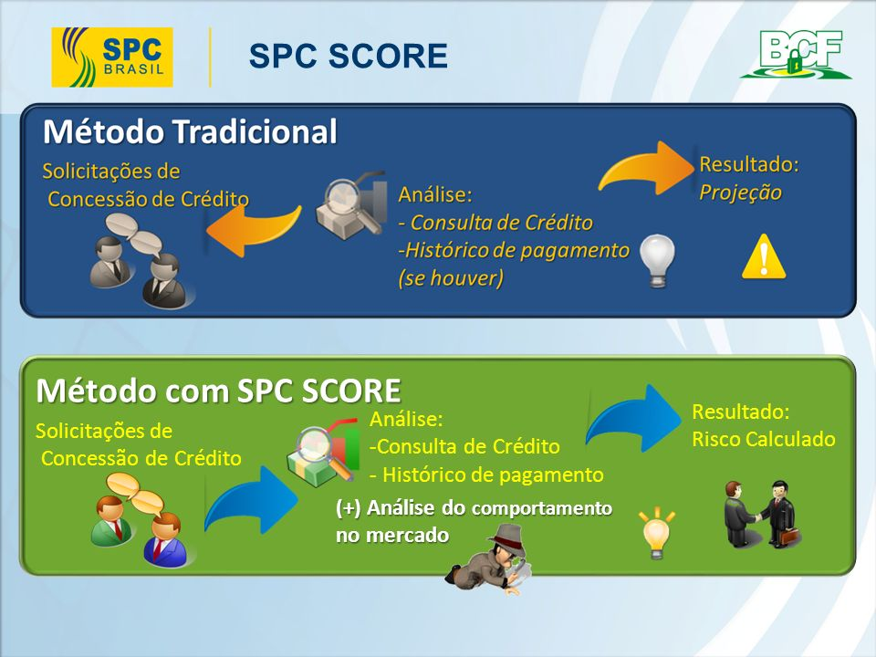Método com SPC SCORE SPC SCORE Resultado: Análise: Risco Calculado