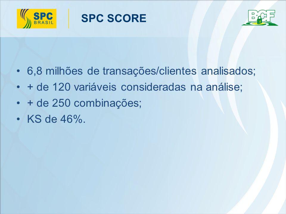 SPC SCORE 6,8 milhões de transações/clientes analisados; + de 120 variáveis consideradas na análise;