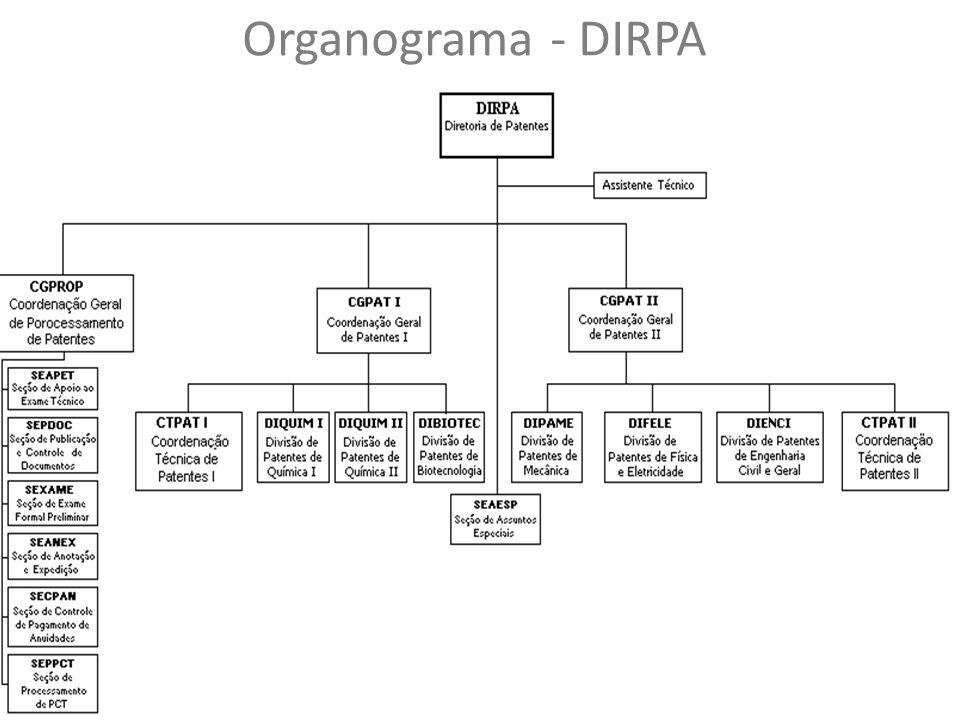 Organograma - DIRPA