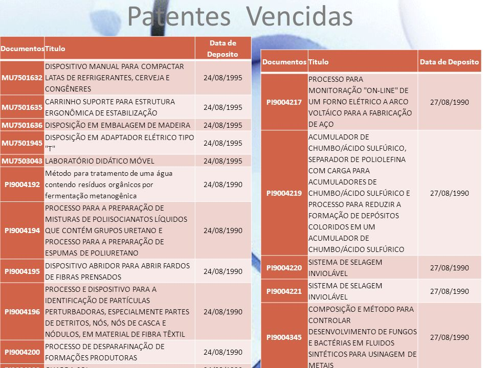 Patentes Vencidas Documentos Titulo Data de Deposito MU7501632