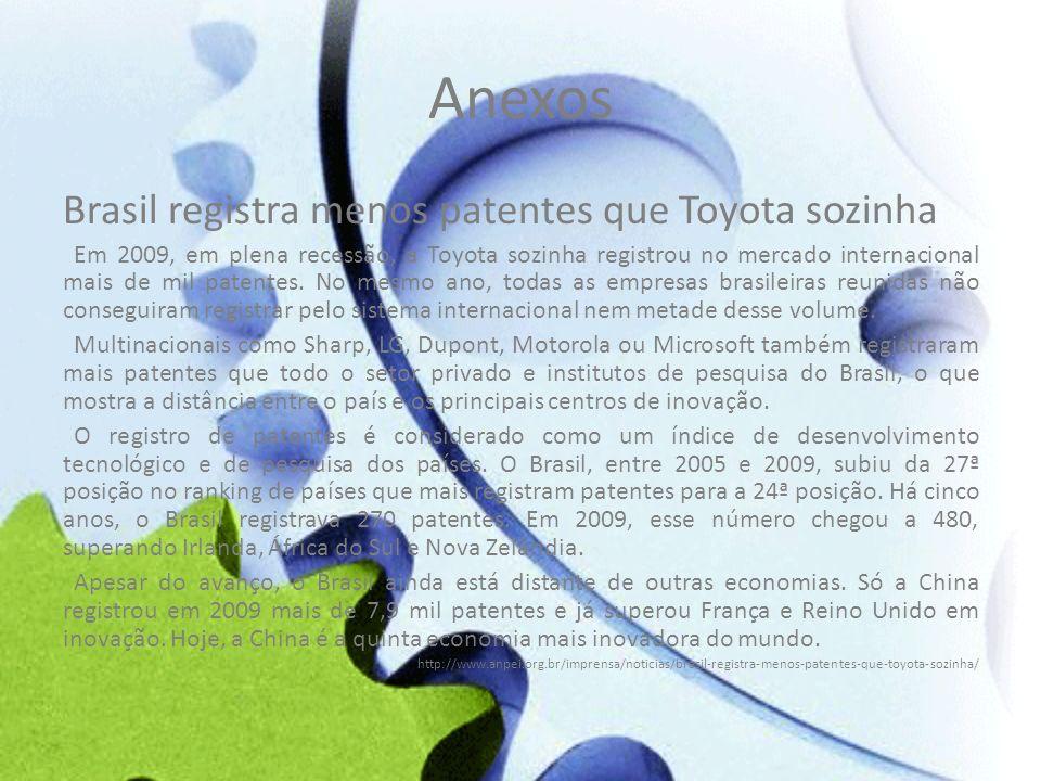 Anexos Brasil registra menos patentes que Toyota sozinha