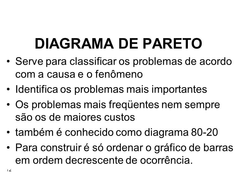 DIAGRAMA DE PARETO Serve para classificar os problemas de acordo com a causa e o fenômeno. Identifica os problemas mais importantes.
