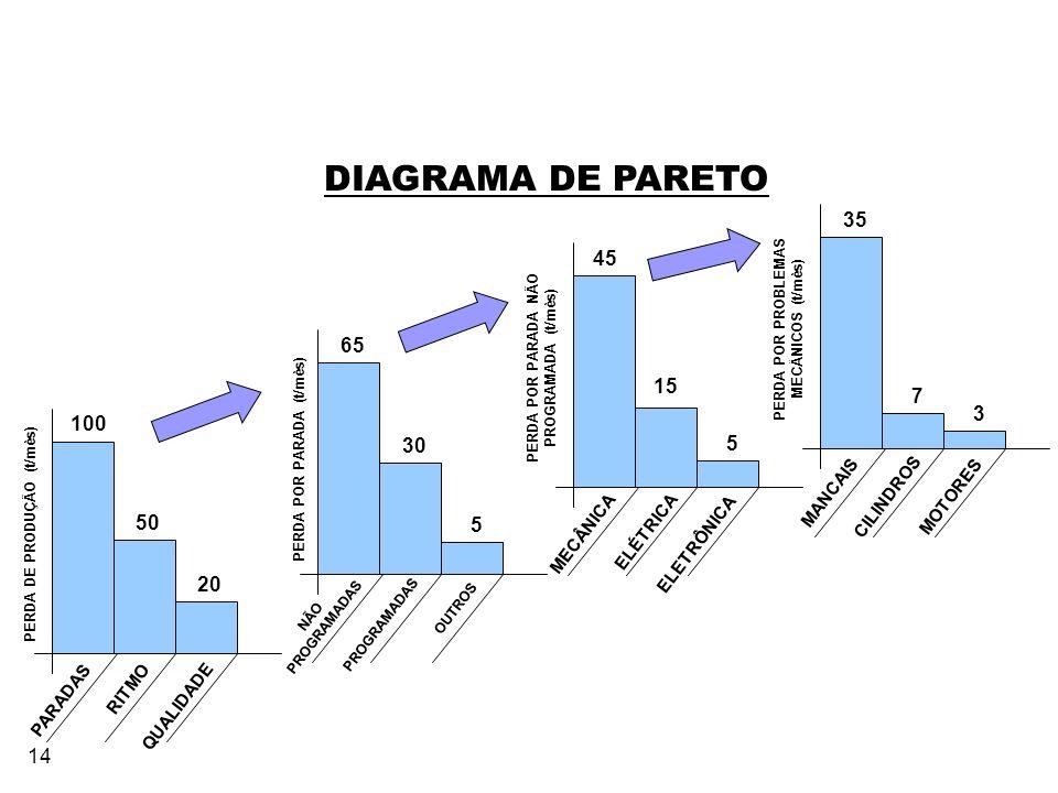 DIAGRAMA DE PARETO 35 45 65 15 7 3 100 30 5 50 5 20 MANCAIS CILINDROS