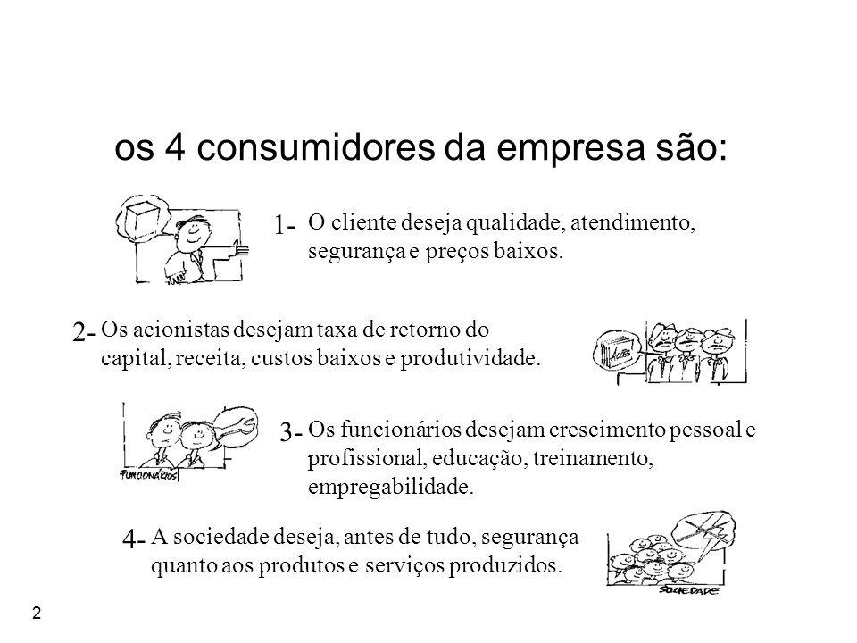 os 4 consumidores da empresa são: