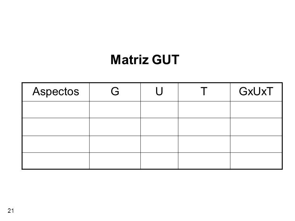 Matriz GUT Aspectos G U T GxUxT