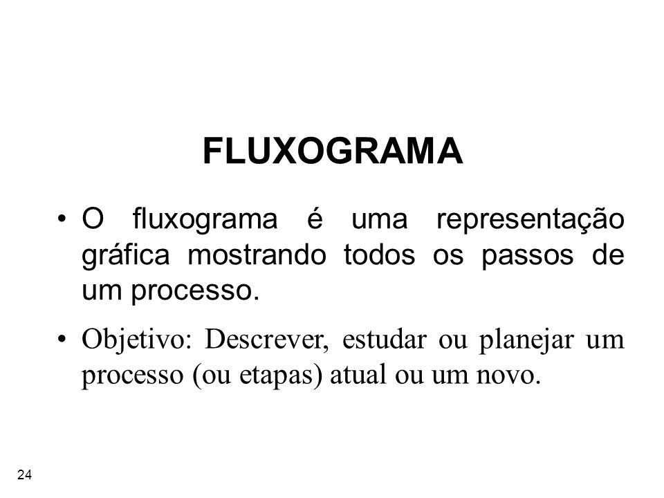 FLUXOGRAMA O fluxograma é uma representação gráfica mostrando todos os passos de um processo.