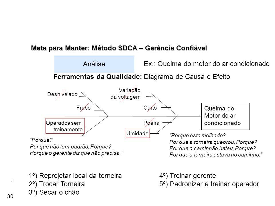 Meta para Manter: Método SDCA – Gerência Confiável