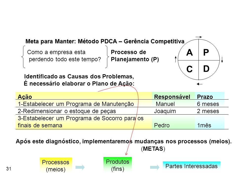 A P C D Meta para Manter: Método PDCA – Gerência Competitiva
