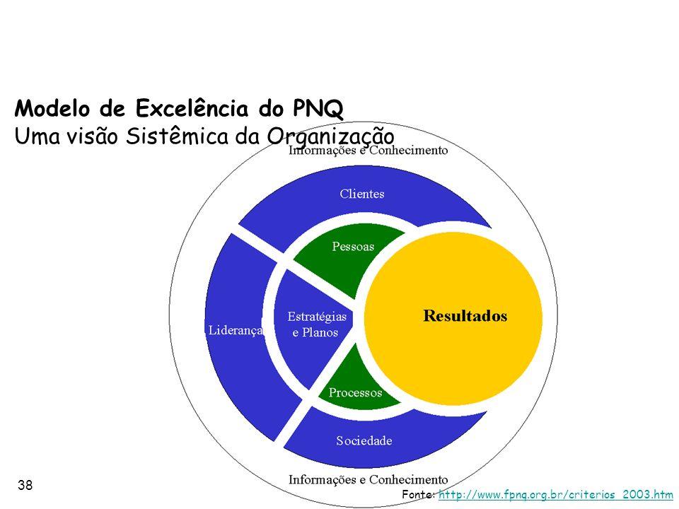 Modelo de Excelência do PNQ Uma visão Sistêmica da Organização