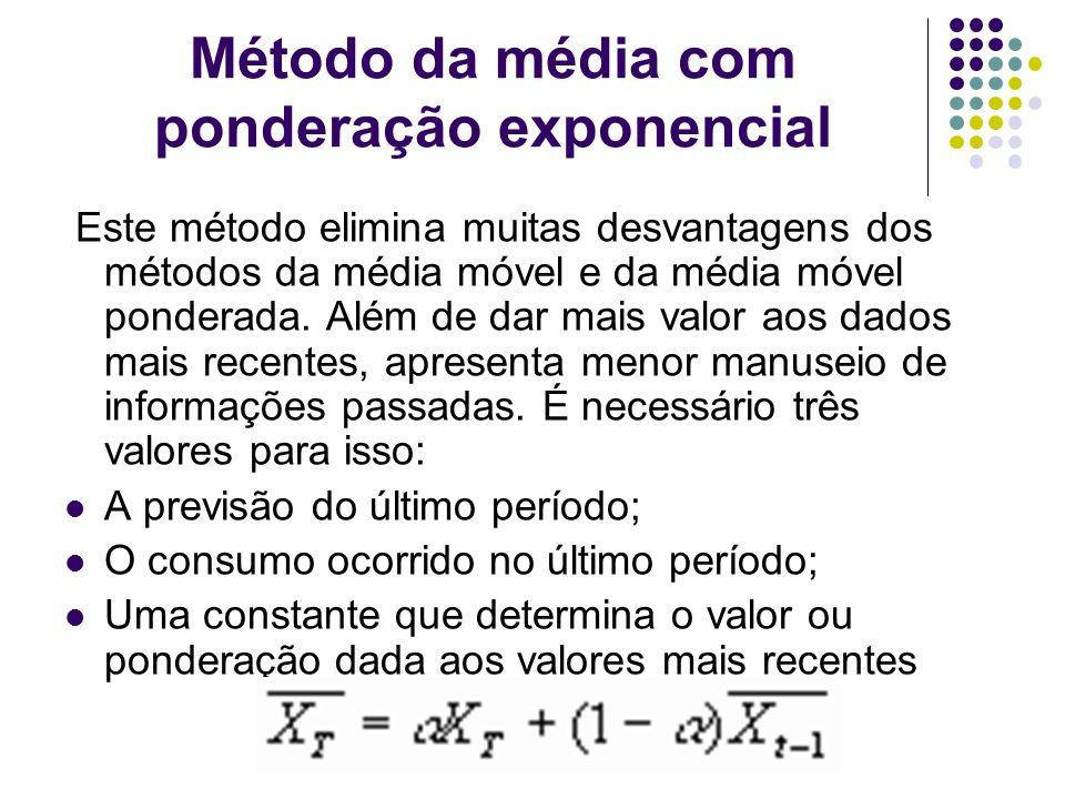 Método da média com ponderação exponencial