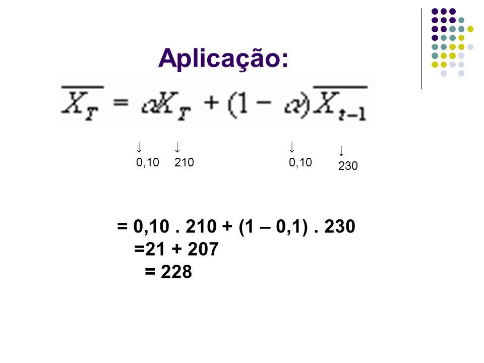 Aplicação: ↓ 0,10 ↓ 210 ↓ 0,10 ↓ 230 = 0,10 . 210 + (1 – 0,1) . 230 =21 + 207 = 228