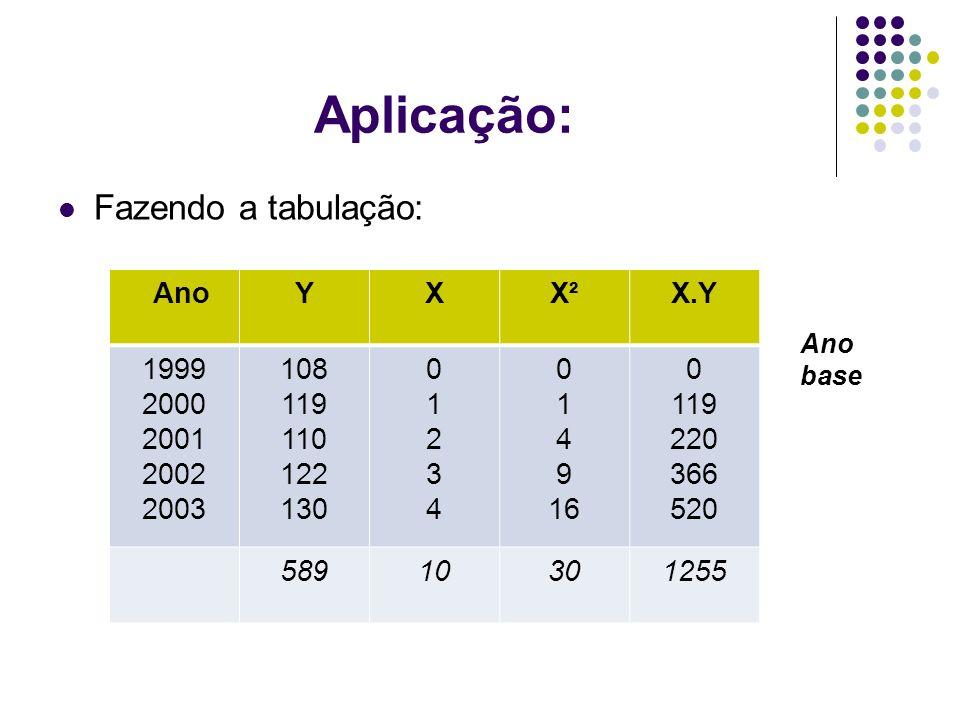 Aplicação: Fazendo a tabulação: Ano Y X X² X.Y 1999 2000 2001 2002