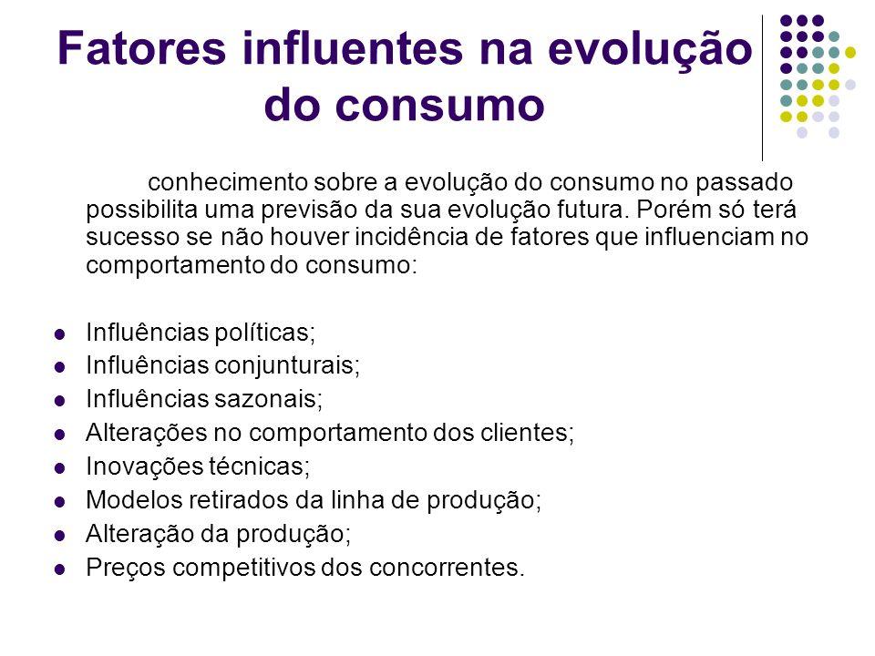 Fatores influentes na evolução do consumo