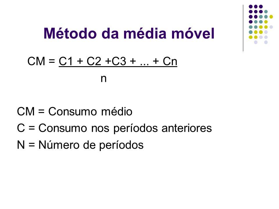 Método da média móvel CM = C1 + C2 +C3 + ... + Cn n CM = Consumo médio